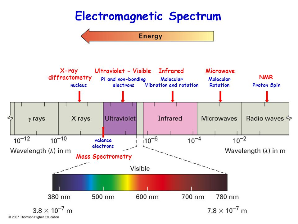 Fig. 10.15, p. 383 A Good Guide Low EnergyHigh Energy