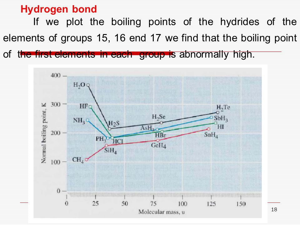 18 Hydrogen bond If we plot the boiling points of the hydrides of the elements of groups 15, 16 end 17 we find that the boiling point of the first ele