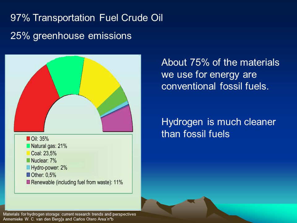 97% Transportation Fuel Crude Oil 25% greenhouse emissions Materials for hydrogen storage: current research trends and perspectives Annemieke W.