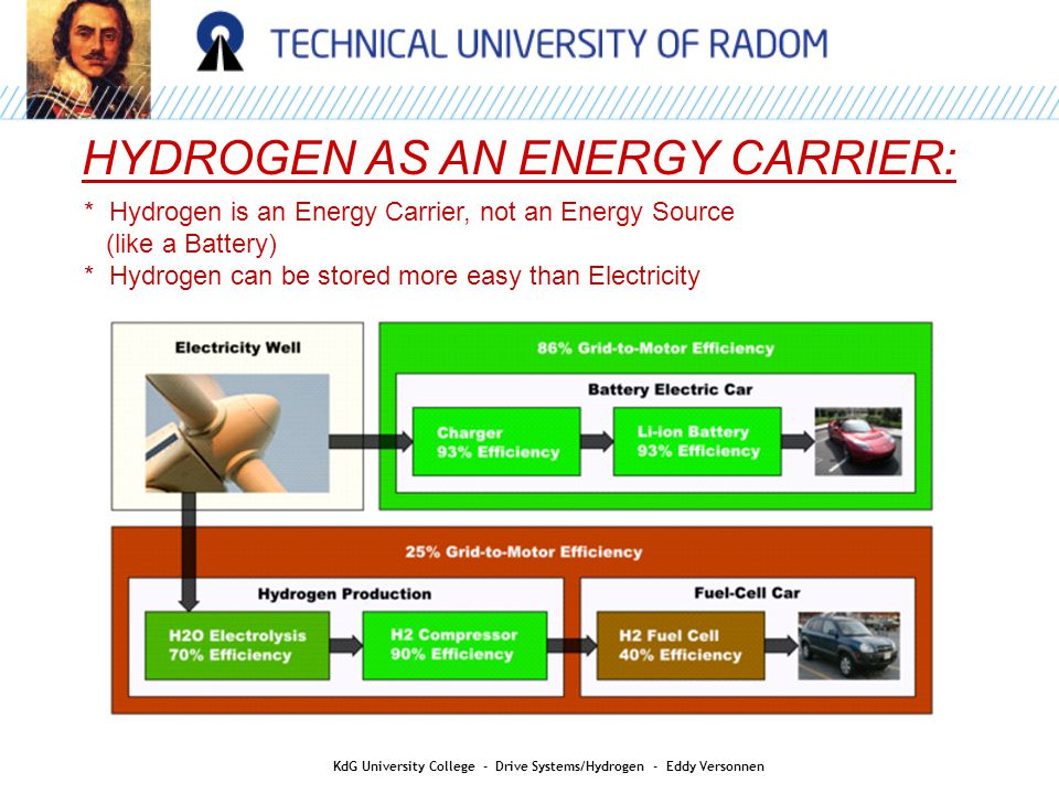 HYDROGEN AS AN ENERGY CARRIER: * Hydrogen is an Energy Carrier, not an Energy Source (like a Battery) * Hydrogen can be stored more easy than Electric