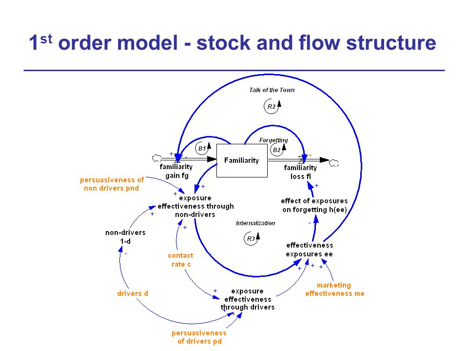 1 st order model - stock and flow structure