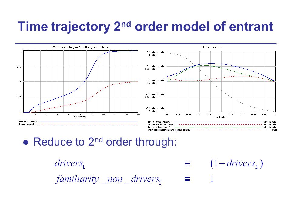 Time trajectory 2 nd order model of entrant ●Reduce to 2 nd order through: