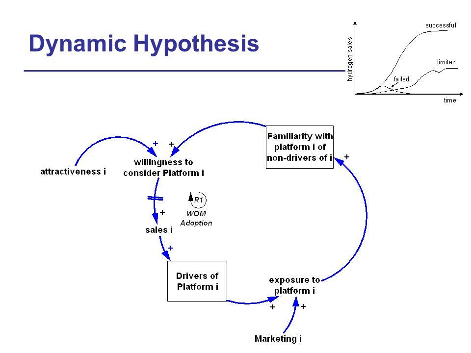 Dynamic Hypothesis