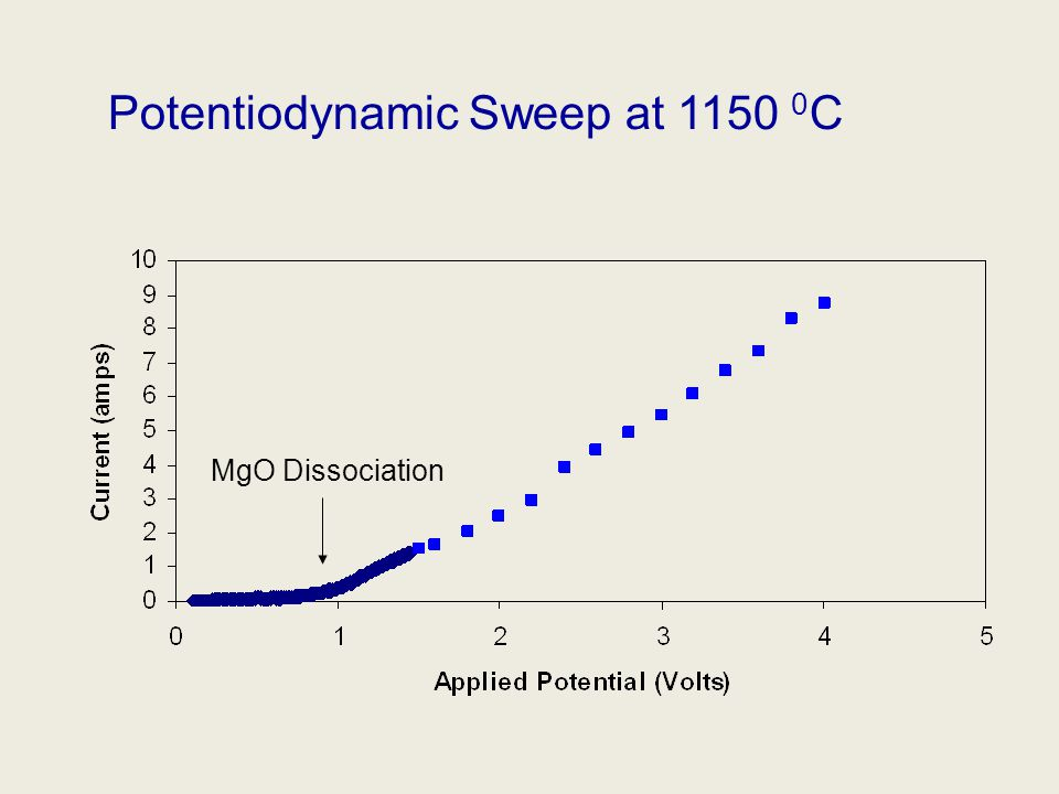 Potentiodynamic Sweep at 1150 0 C MgO Dissociation