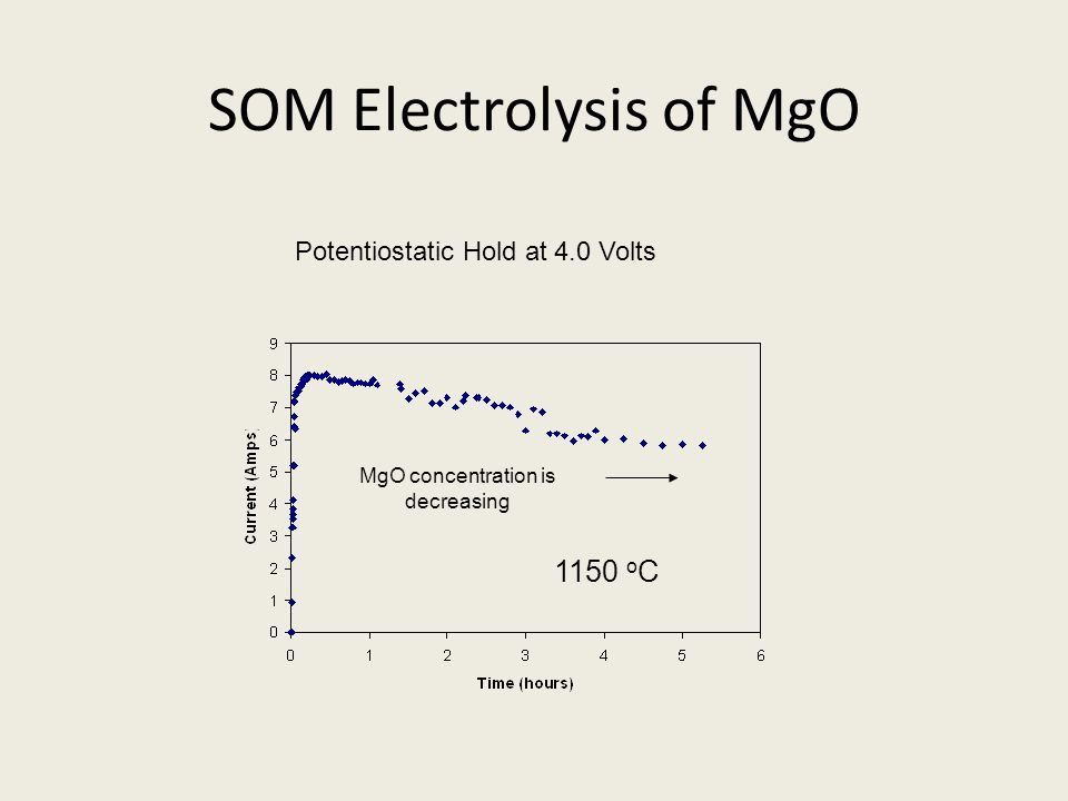 SOM Electrolysis of MgO Potentiostatic Hold at 4.0 Volts MgO concentration is decreasing 1150 o C