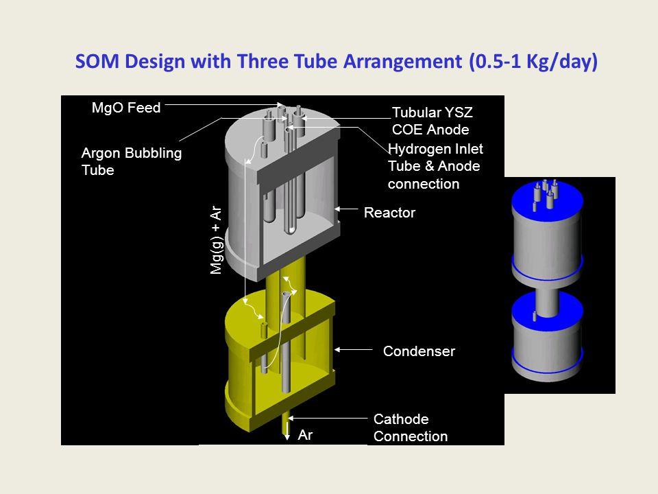 SOM Design with Three Tube Arrangement (0.5-1 Kg/day) Mg(g) + Ar Ar MgO Feed Tubular YSZ COE Anode Hydrogen Inlet Tube & Anode connection Argon Bubbli