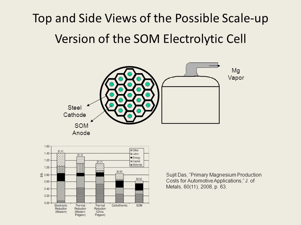 Top and Side Views of the Possible Scale-up Version of the SOM Electrolytic Cell Steel Cathode SOM Anode Mg Vapor Sujit Das, Primary Magnesium Production Costs for Automotive Applications, J.