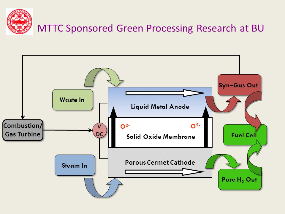 MTTC Sponsored Green Processing Research at BU Waste In Liquid Metal Anode Syn–Gas Out Solid Oxide Membrane O 2- Porous Cermet Cathode Steam In Pure H 2 Out V DC V DC Combustion/ Gas Turbine Combustion/ Gas Turbine Fuel Cell