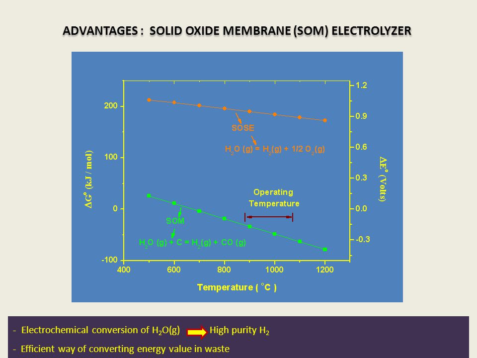 ADVANTAGES : SOLID OXIDE MEMBRANE (SOM) ELECTROLYZER - Electrochemical conversion of H 2 O(g) High purity H 2 - Efficient way of converting energy val