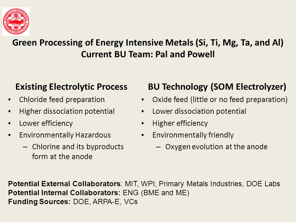 Green Processing of Energy Intensive Metals (Si, Ti, Mg, Ta, and Al) Current BU Team: Pal and Powell BU Technology (SOM Electrolyzer) Oxide feed (litt