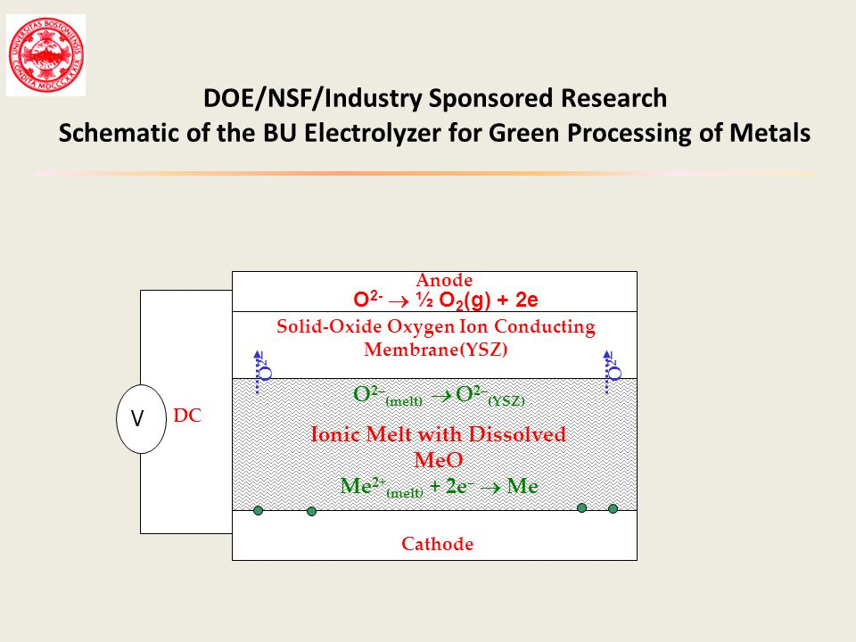 DOE/NSF/Industry Sponsored Research Schematic of the BU Electrolyzer for Green Processing of Metals DC Solid-Oxide Oxygen Ion Conducting Membrane(YSZ)