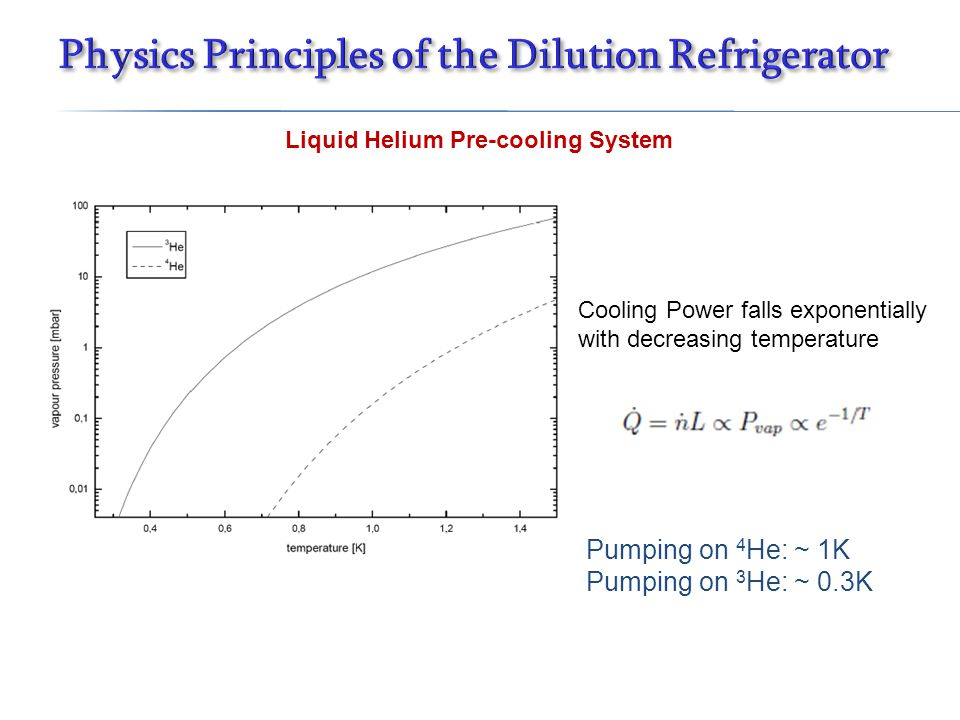 Liquid Helium Pre-cooling System Cooling Power falls exponentially with decreasing temperature Pumping on 4 He: ~ 1K Pumping on 3 He: ~ 0.3K