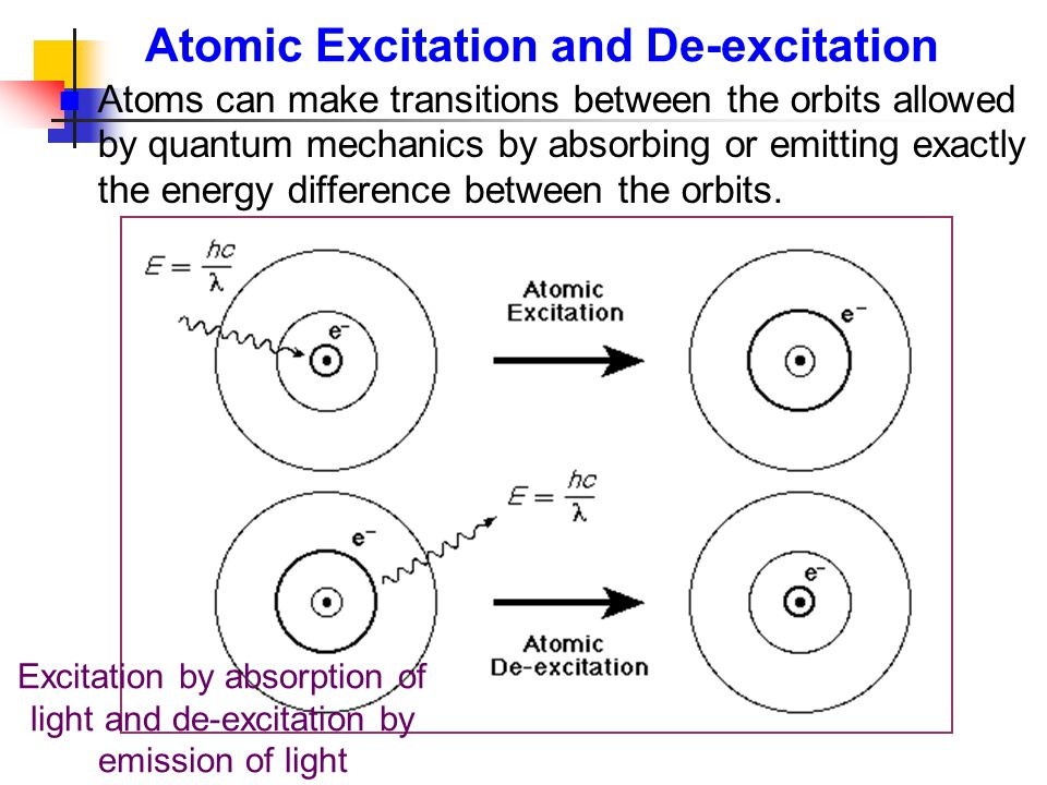 Atomic Excitation and De-excitation Atoms can make transitions between the orbits allowed by quantum mechanics by absorbing or emitting exactly the en