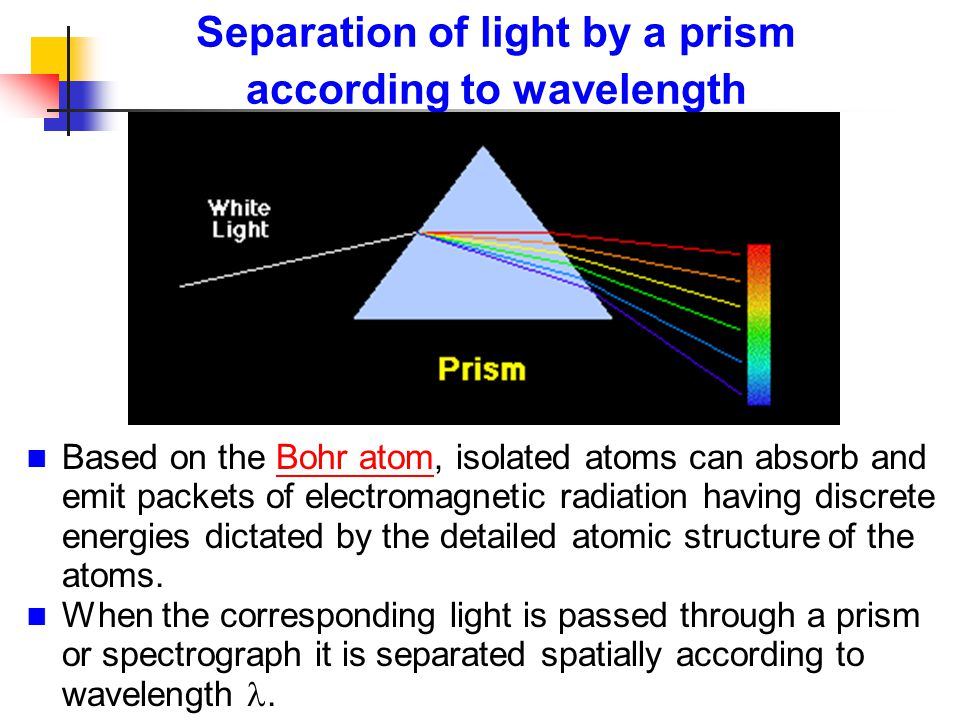 Separation of light by a prism according to wavelength Based on the Bohr atom, isolated atoms can absorb and emit packets of electromagnetic radiation