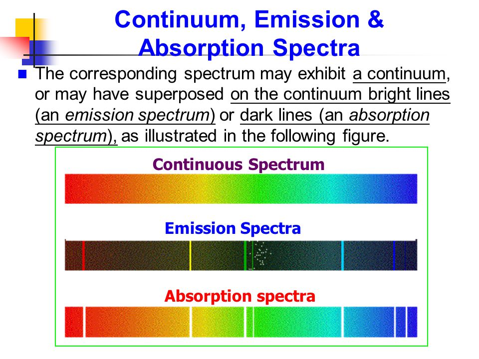 Continuum, Emission & Absorption Spectra The corresponding spectrum may exhibit a continuum, or may have superposed on the continuum bright lines (an