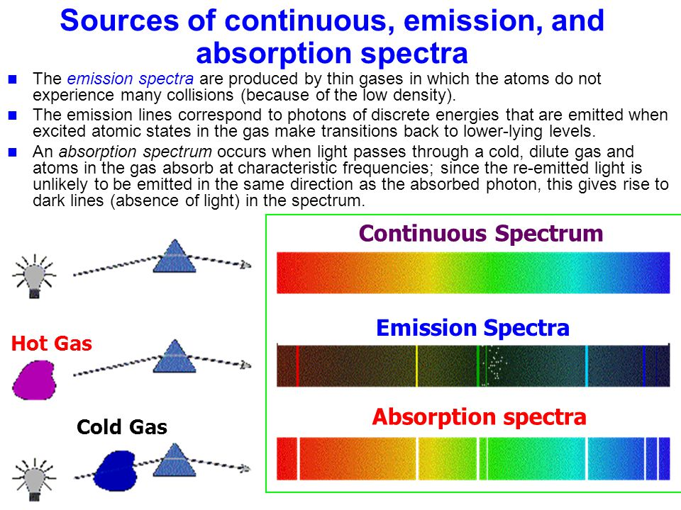Sources of continuous, emission, and absorption spectra The emission spectra are produced by thin gases in which the atoms do not experience many coll