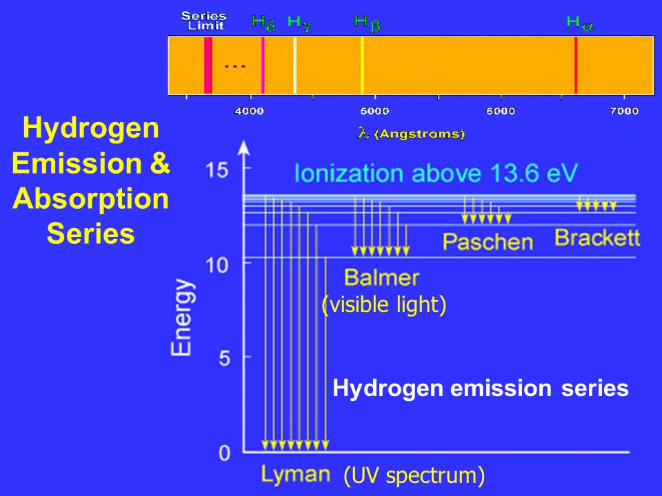 Hydrogen emission series Hydrogen Emission & Absorption Series (visible light) (UV spectrum)