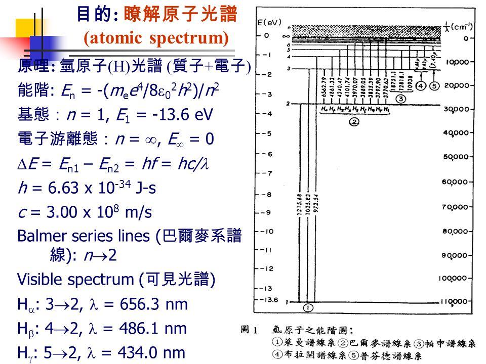 目的 : 瞭解原子光譜 (atomic spectrum) 原理 : 氫原子 (H) 光譜 ( 質子 + 電子 ) 能階 : E n = -(m e e 4 /8  0 2 h 2 )/n 2 基態: n = 1, E 1 = -13.6 eV 電子游離態: n = , E  = 0  E = E n1 – E n2 = hf = hc/ h = 6.63 x 10 -34 J-s c = 3.00 x 10 8 m/s Balmer series lines ( 巴爾麥系譜 線 ): n  2 Visible spectrum ( 可見光譜 ) H  : 3  2, = 656.3 nm H  : 4  2, = 486.1 nm H  : 5  2, = 434.0 nm