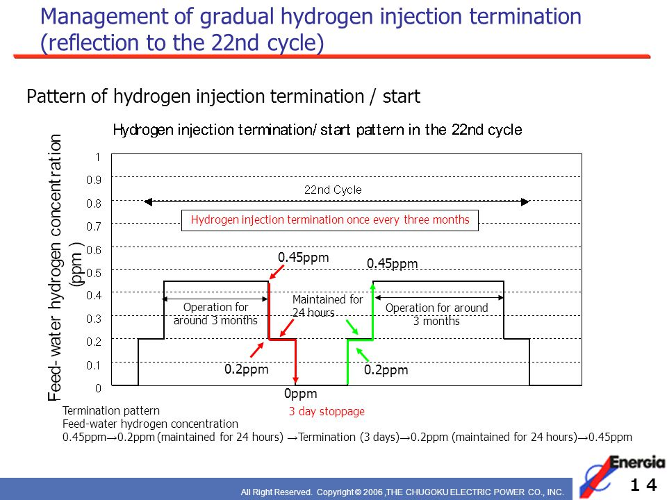 All Right Reserved. Copyright © 2006,THE CHUGOKU ELECTRIC POWER CO., INC. Management of gradual hydrogen injection termination (reflection to the 22nd