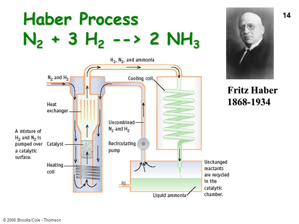 14 © 2006 Brooks/Cole - Thomson Haber Process N 2 + 3 H 2 --> 2 NH 3 Fritz Haber 1868-1934