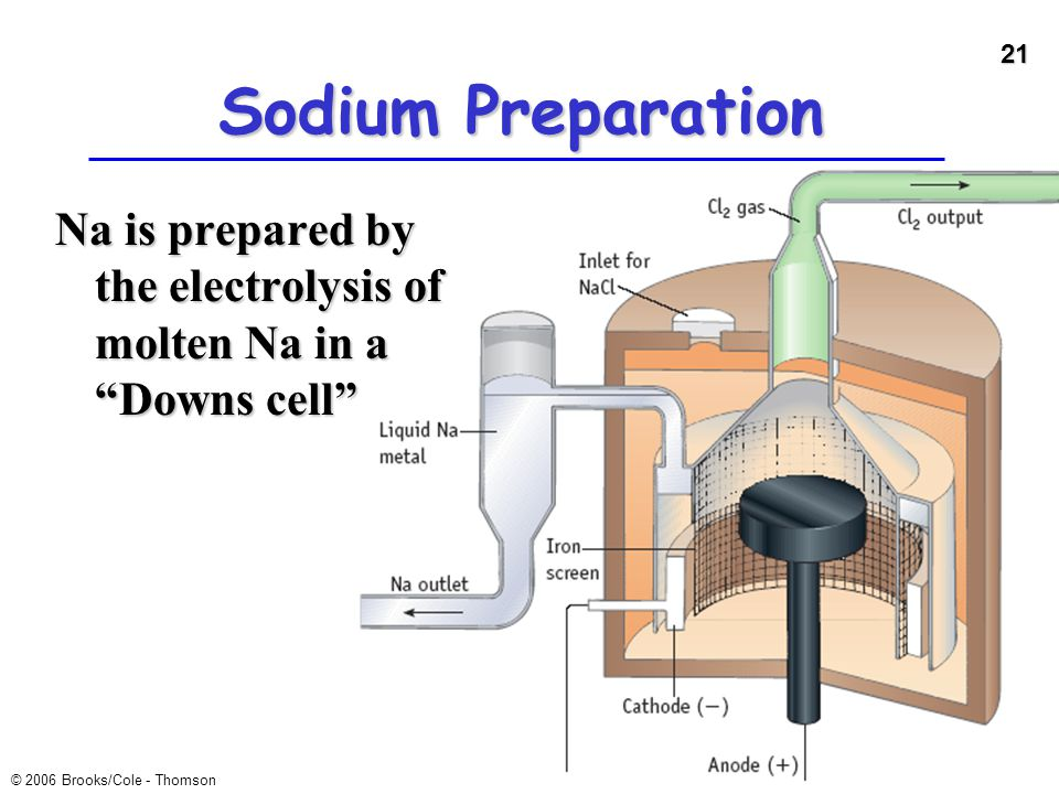 """21 © 2006 Brooks/Cole - Thomson Sodium Preparation Na is prepared by the electrolysis of molten Na in a """"Downs cell"""""""
