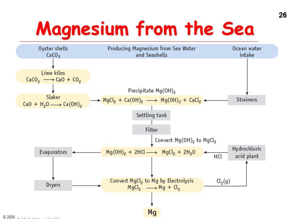26 © 2006 Brooks/Cole - Thomson Magnesium from the Sea