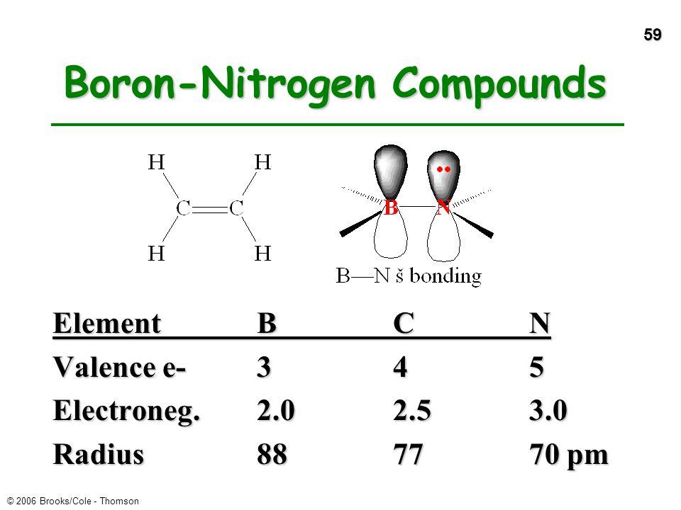 59 © 2006 Brooks/Cole - Thomson Boron-Nitrogen Compounds ElementBCN Valence e-345 Electroneg.2.02.53.0 Radius887770 pm