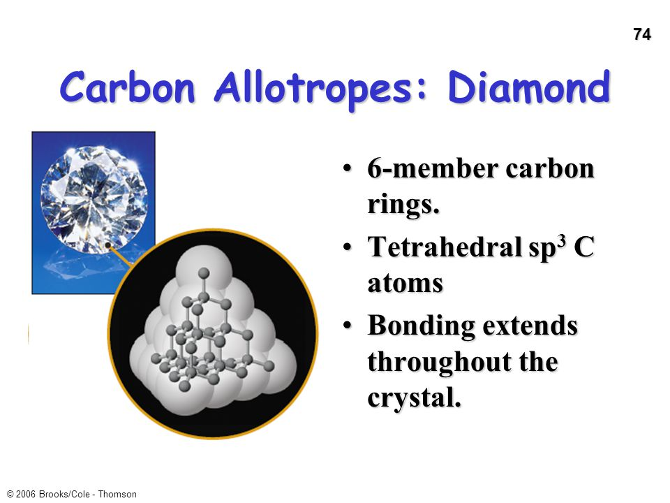 74 Carbon Allotropes: Diamond 6-member carbon rings.6-member carbon rings. Tetrahedral sp 3 C atomsTetrahedral sp 3 C atoms Bonding extends throughout