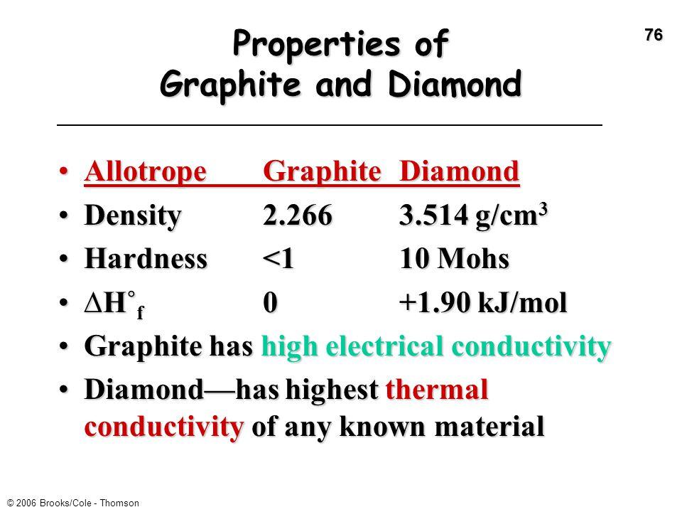 76 Properties of Graphite and Diamond AllotropeGraphiteDiamondAllotropeGraphiteDiamond Density2.2663.514 g/cm 3Density2.2663.514 g/cm 3 Hardness<110 M