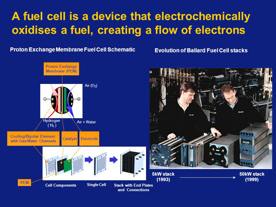 A fuel cell is a device that electrochemically oxidises a fuel, creating a flow of electrons 5kW stack (1993) Evolution of Ballard Fuel Cell stacks 50kW stack (1999) Air + Water Hydrogen ( H 2 ) Air (O 2 ) Cell Components Single Cell Stack with End Plates and Connections Cooling/Bipolar Element with Gas/Water Channels Proton Exchange Membrane (PEM) PEM Catalyst Electrode Proton Exchange Membrane Fuel Cell Schematic