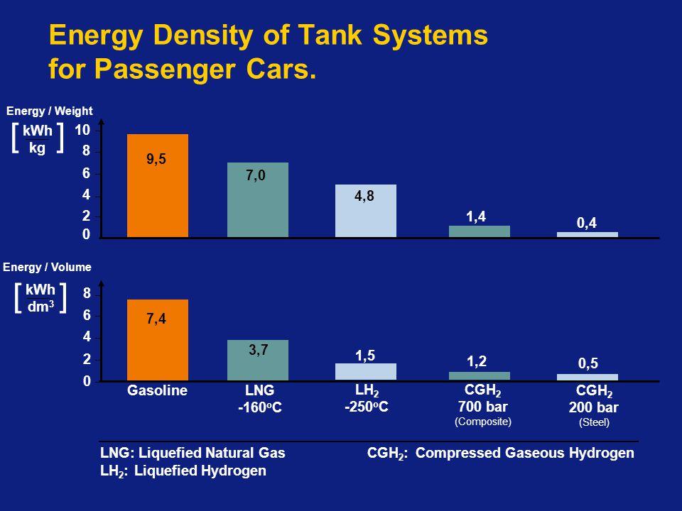 [ ] 0,5 9,5 7,0 4,8 1,4 0,4 1,2 1,5 3,7 7,4 10 6 4 2 0 4 2 0 8 Energy / Volume kWh dm 3 kWh kg [ ] Gasoline LNG -160 o C LH 2 -250 o C CGH 2 700 bar (