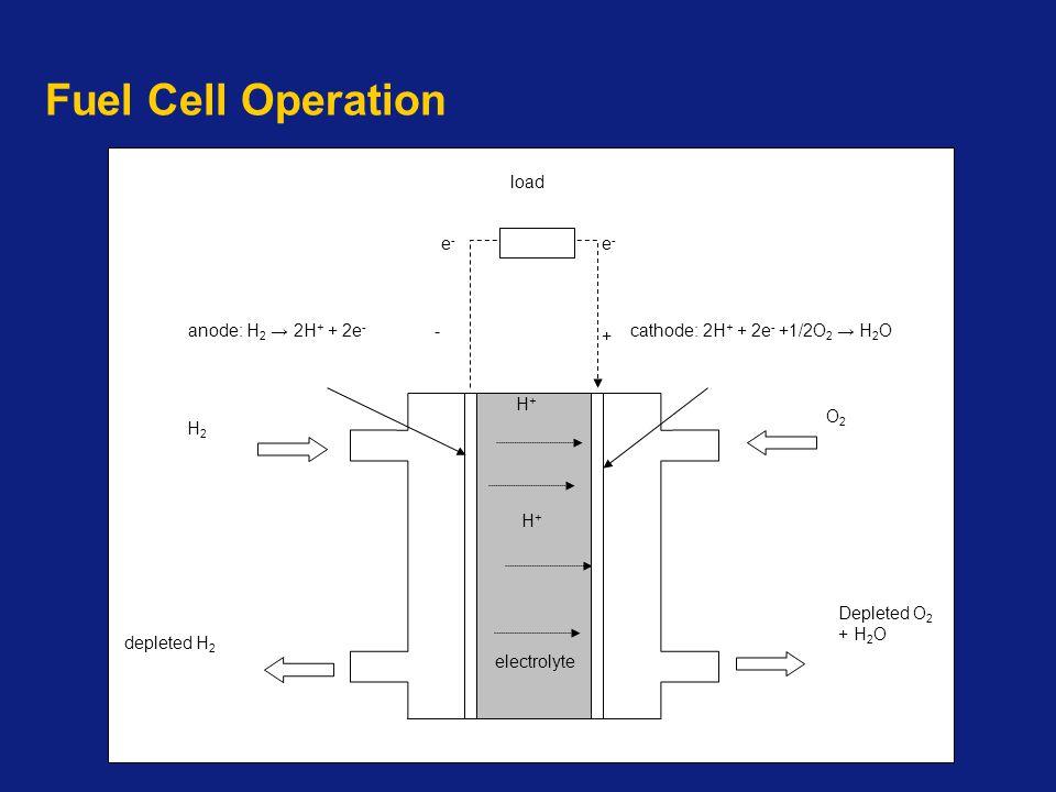 Fuel Cell Operation H+H+ H+H+ e-e- O2O2 load e-e- H2H2 depleted H 2 Depleted O 2 + H 2 O + -anode: H 2 → 2H + + 2e - cathode: 2H + + 2e - +1/2O 2 → H