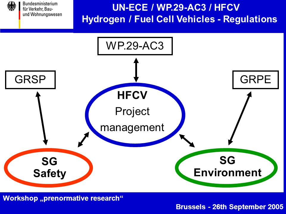 "UN-ECE / WP.29-AC3 / HFCV Hydrogen / Fuel Cell Vehicles - Regulations Workshop ""prenormative research Brussels - 26th September 2005 SG Safety SG Environment HFCV Project management WP.29-AC3 GRSPGRPE"