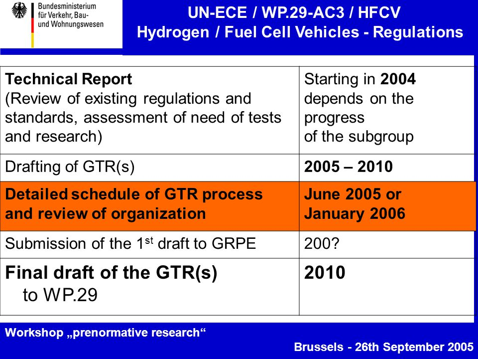 "UN-ECE / WP.29-AC3 / HFCV Hydrogen / Fuel Cell Vehicles - Regulations Workshop ""prenormative research Brussels - 26th September 2005 Technical Report (Review of existing regulations and standards, assessment of need of tests and research) Starting in 2004 depends on the progress of the subgroup Drafting of GTR(s)2005 – 2010 Detailed schedule of GTR process and review of organization June 2005 or January 2006 Submission of the 1 st draft to GRPE200."