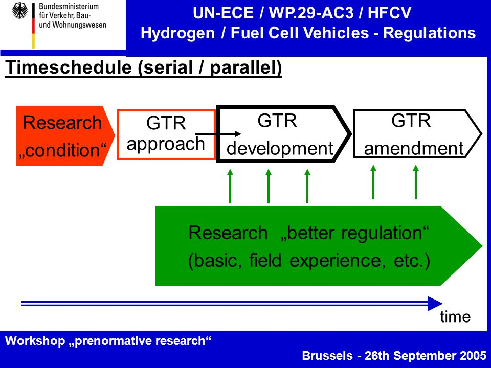 "UN-ECE / WP.29-AC3 / HFCV Hydrogen / Fuel Cell Vehicles - Regulations Workshop ""prenormative research Brussels - 26th September 2005 Timeschedule (serial / parallel) time GTR development GTR amendment GTR approach Research ""better regulation (basic, field experience, etc.) Research ""condition"