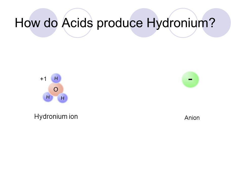 How do Acids produce Hydronium? H O H H +1 - Hydronium ion Anion