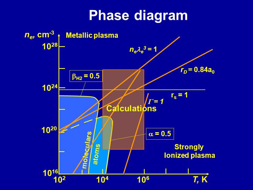 10 28 10 24 10 20 10 16 10 2 10 4 10 6 n e, cm -3 T, K Metallic plasma Strongly Ionized plasma moleculars atoms  H2 = 0.5  = 0.5 r s = 1 n e e 3 = 1  = 1 r D = 0.84a 0 Phase diagram Calculations