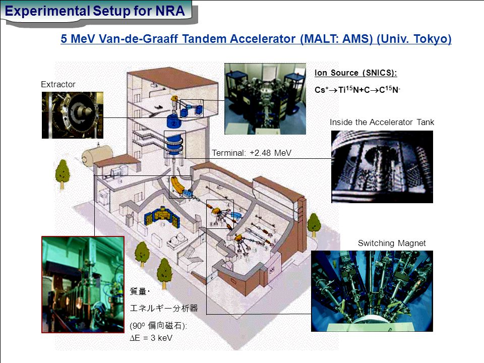 Experimental Setup for NRA 質量・ エネルギー分析器 (90 o 偏向磁石 ):  E = 3 keV Extractor Ion Source (SNICS): Cs +  Ti 15 N+C  C 15 N - Inside the Accelerator Tank Switching Magnet Terminal: +2.48 MeV 5 MeV Van-de-Graaff Tandem Accelerator (MALT: AMS) (Univ.