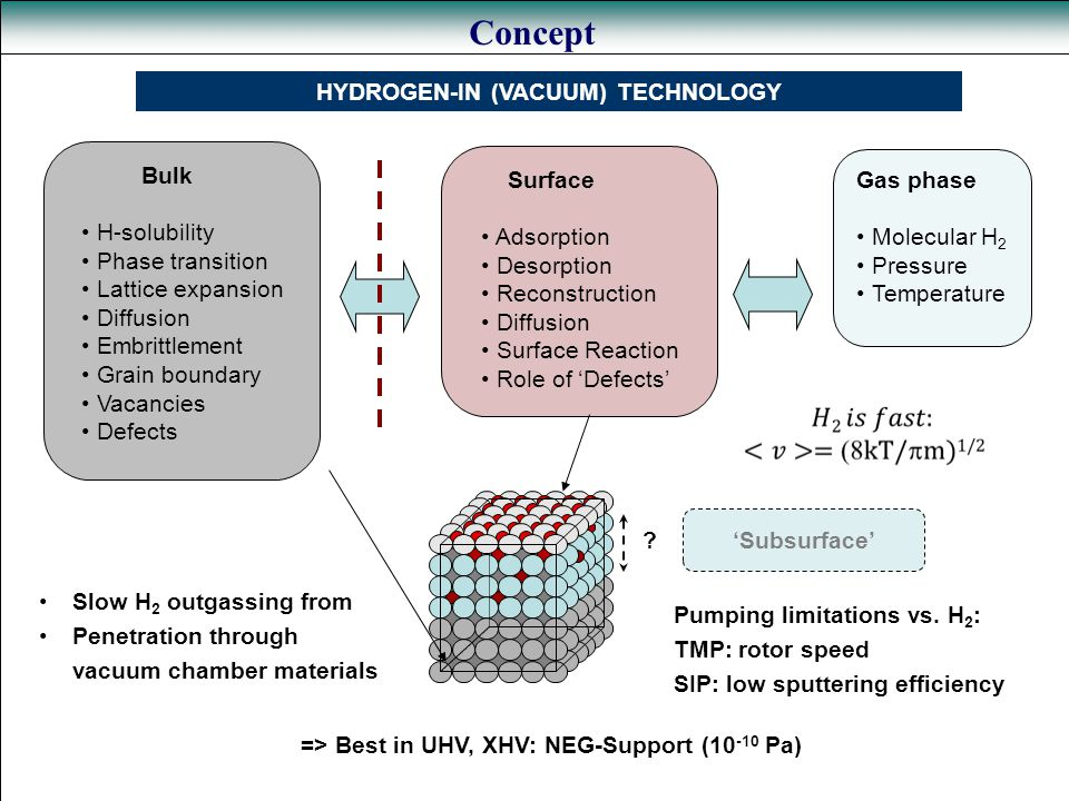 Concept HYDROGEN-IN (VACUUM) TECHNOLOGY Bulk H-solubility Phase transition Lattice expansion Diffusion Embrittlement Grain boundary Vacancies Defects Surface Adsorption Desorption Reconstruction Diffusion Surface Reaction Role of 'Defects' .