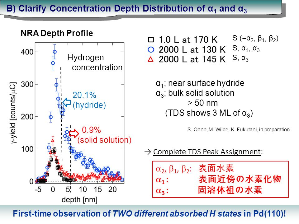 NRA Depth Profile 20.1% (hydride) Hydrogen concentration 0.9% (solid solution) S (=α 2, β 1, β 2 ) S, α 1, α 3 S, α 3 α 1 ; near surface hydride α 3 ; bulk solid solution > 50 nm (TDS shows 3 ML of α 3 )  2,  1,  2 : 表面水素  1 : 表面近傍の水素化物  3 : 固溶体祖の水素 → Complete TDS Peak Assignment: S.
