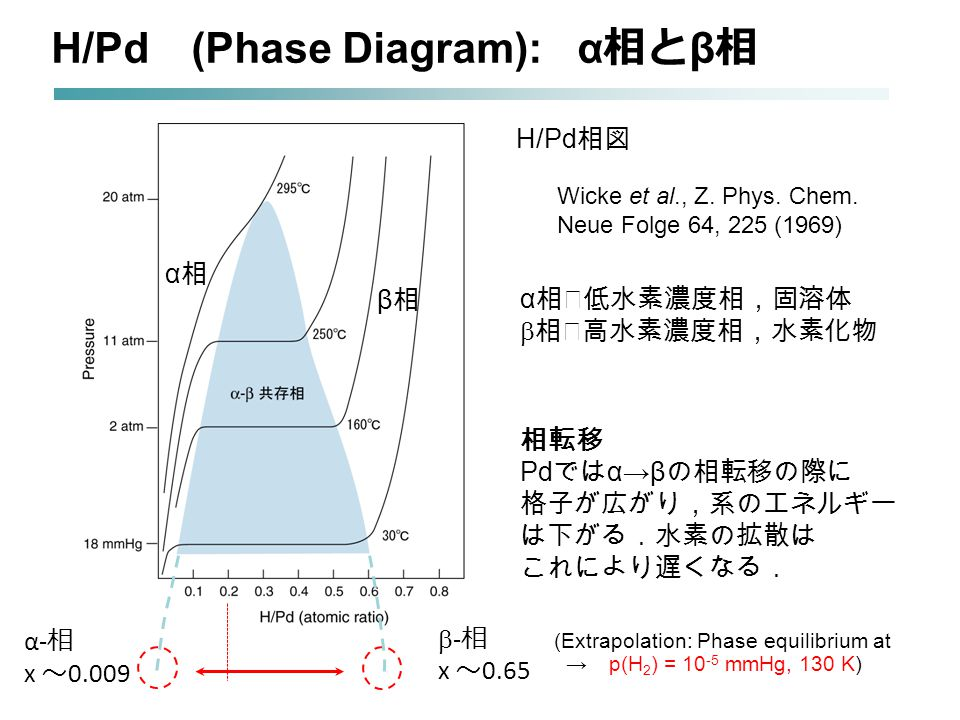 Near-surface condition at 130 K Coexistence of solid solution (  3 ) and hydride (  1 ) phases Non-uniform lateral and in-depth distribution In-plane ratio of hydride ~ 30% 20 65 ×100 = 30% Hydride: ~ 65% H2H2 NRA: average [H] = 20% 15 N ion beam Solid solution phase: 0.009% Langmuir 19 (2003) 6750.