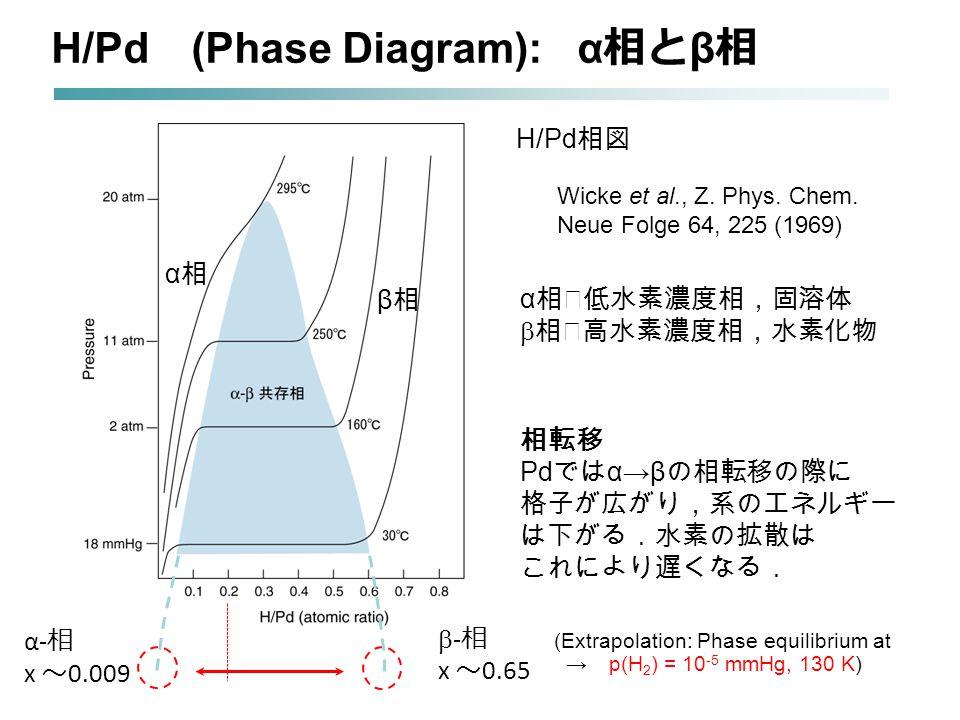 H/Pd 相図 H/Pd (Phase Diagram): α 相と β 相 α相α相 β相β相 α 相‥低水素濃度相,固溶体  相‥高水素濃度相,水素化物 相転移 Pd では α→β の相転移の際に 格子が広がり,系のエネルギー は下がる.水素の拡散は これにより遅くなる. α- 相 x ~ 0.009  - 相 x ~ 0.65 (Extrapolation: Phase equilibrium at → p(H 2 ) = 10 -5 mmHg, 130 K) Wicke et al., Z.