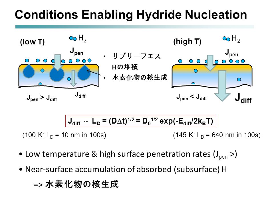 Conditions Enabling Hydride Nucleation Low temperature & high surface penetration rates (J pen >) Near-surface accumulation of absorbed (subsurface) H => 水素化物の核生成 H2H2 J pen サブサーフェス H の堆積 水素化物の核生成 (low T) H2H2 J pen (high T) J diff J diff ~ L D = (D  t) 1/2 = D 0 1/2 exp(-E diff /2k B T) J diff (100 K: L D = 10 nm in 100s)(145 K: L D = 640 nm in 100s) J pen > J diff J pen < J diff
