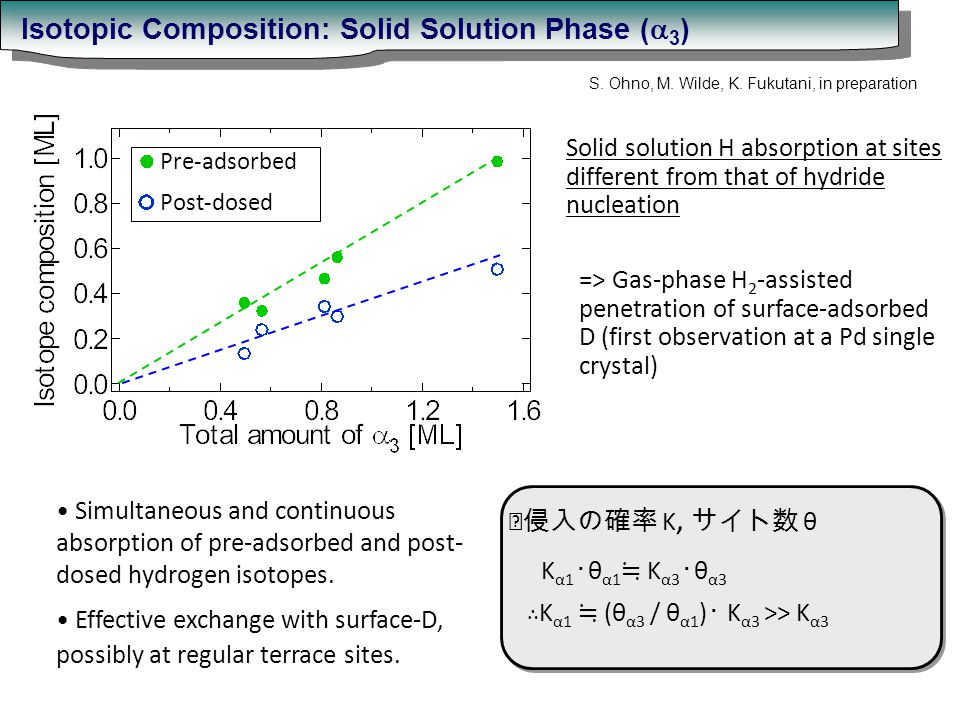 Pre-adsorbed Post-dosed Simultaneous and continuous absorption of pre-adsorbed and post- dosed hydrogen isotopes.