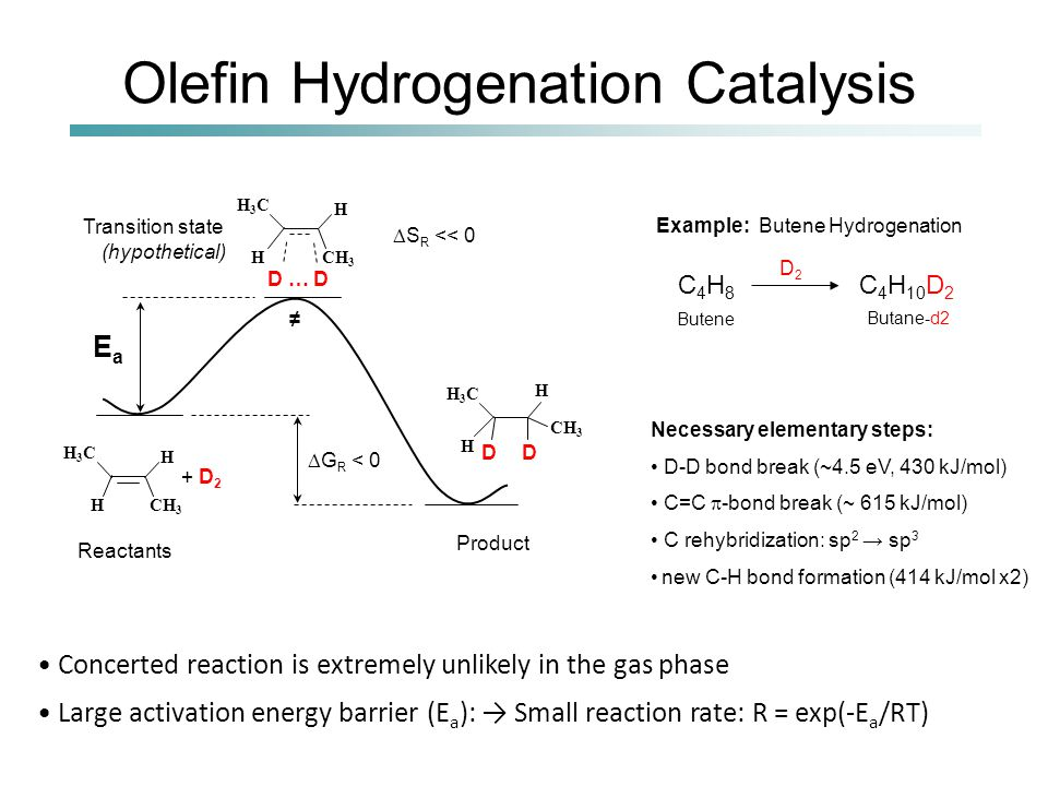 Olefin Hydrogenation Catalysis Concerted reaction is extremely unlikely in the gas phase Large activation energy barrier (E a ): → Small reaction rate: R = exp(-E a /RT) C 4 H 8 C 4 H 10 D 2 D2D2 Butene Butane-d2 EaEa H3CH3C CH 3 H H + D 2 Reactants  G R < 0 H3CH3C CH 3 H H D … D H3CH3C CH 3 H H D D Necessary elementary steps: D-D bond break (~4.5 eV, 430 kJ/mol) C=C  -bond break (~ 615 kJ/mol) C rehybridization: sp 2 → sp 3 new C-H bond formation (414 kJ/mol x2) Example: Butene Hydrogenation Product Transition state (hypothetical) ≠  S R << 0