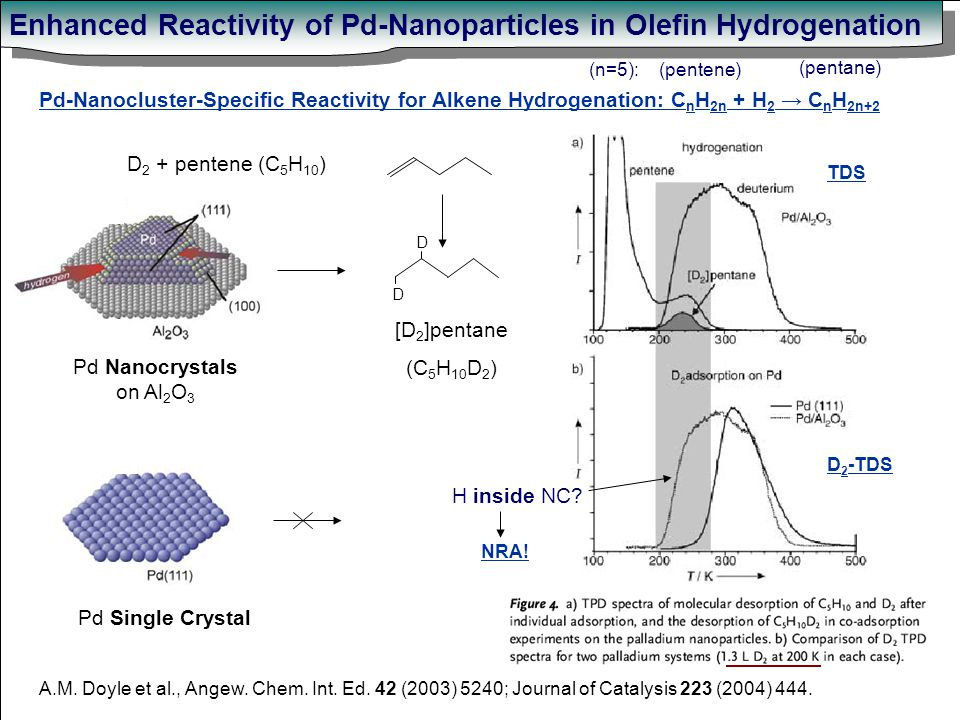 Pd-Nanocluster-Specific Reactivity for Alkene Hydrogenation: C n H 2n + H 2 → C n H 2n+2 Enhanced Reactivity of Pd-Nanoparticles in Olefin Hydrogenation A.M.