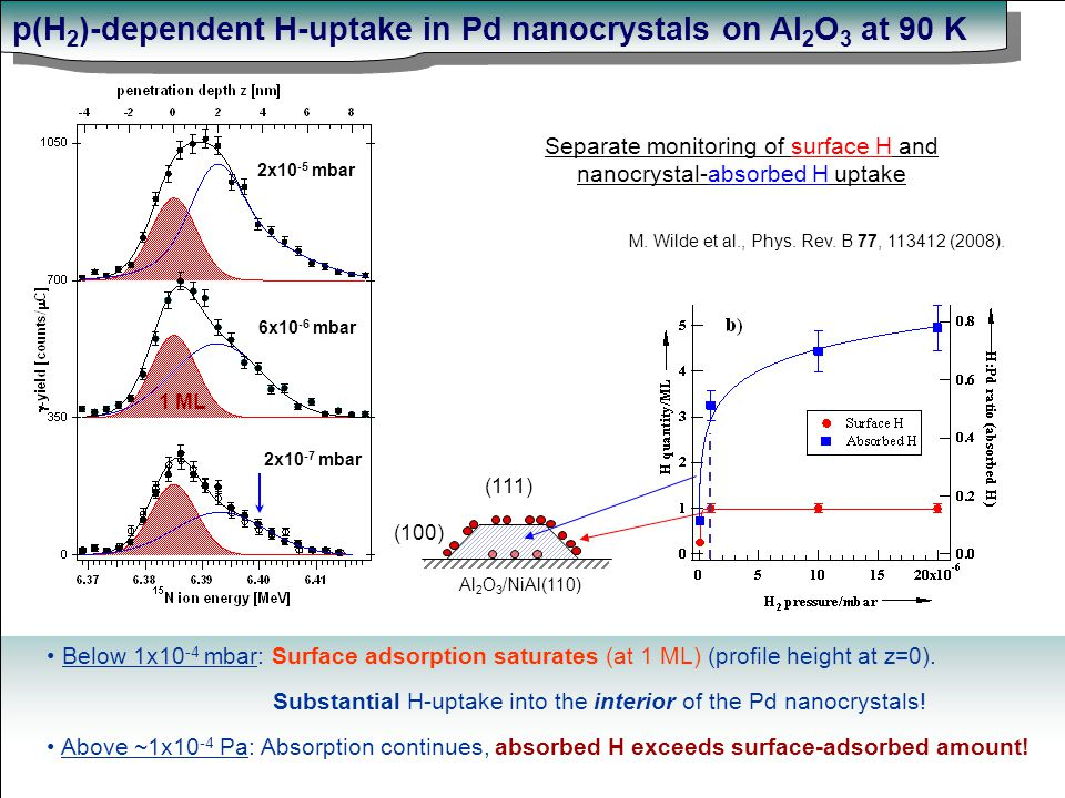 p(H 2 )-dependent H-uptake in Pd nanocrystals on Al 2 O 3 at 90 K Below 1x10 -4 mbar: Surface adsorption saturates (at 1 ML) (profile height at z=0).