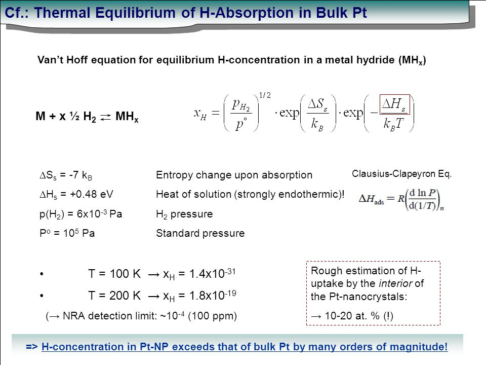 Cf.: Thermal Equilibrium of H-Absorption in Bulk Pt M + x ½ H 2 MH x Van't Hoff equation for equilibrium H-concentration in a metal hydride (MH x )  S s = -7 k B  H s = +0.48 eV p(H 2 ) = 6x10 -3 Pa P o = 10 5 Pa T = 100 K → x H = 1.4x10 -31 T = 200 K → x H = 1.8x10 -19 (→ NRA detection limit: ~10 -4 (100 ppm) Entropy change upon absorption Heat of solution (strongly endothermic).