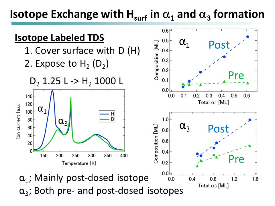 α3α3 Post Pre Post Pre α1α1 Isotope Labeled TDS 1.