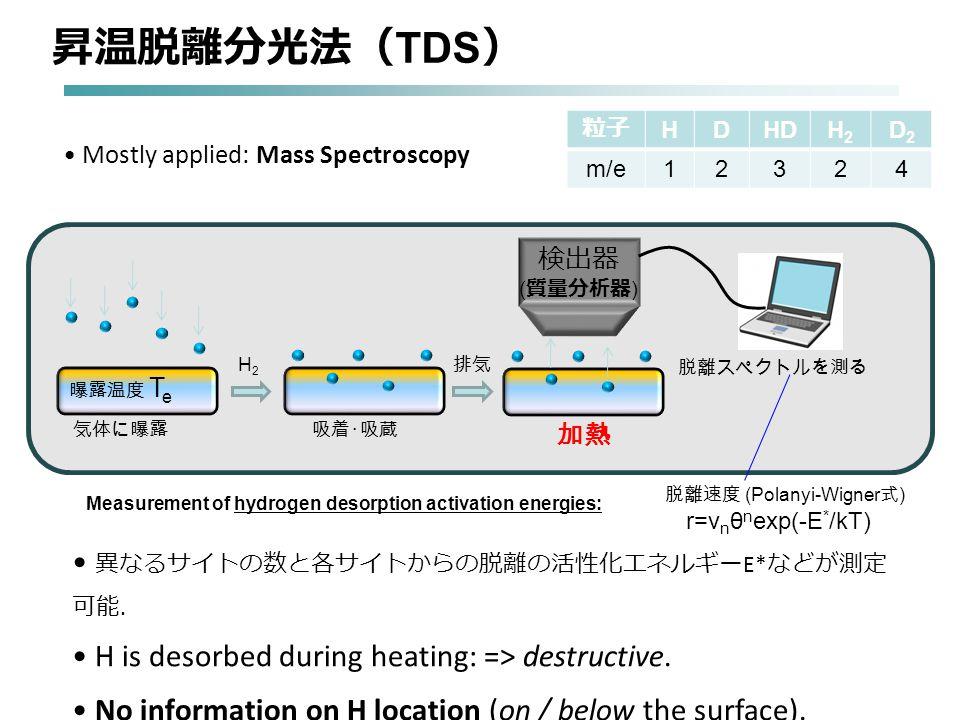 Mostly applied: Mass Spectroscopy 異なるサイトの数と各サイトからの脱離の活性化エネルギー E* などが測定 可能.